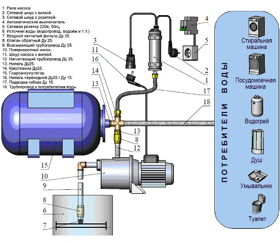 насосные станции водоснабжения бытовые