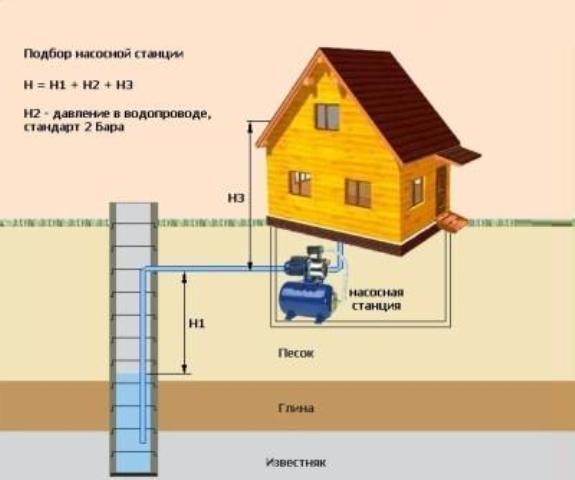 Мощность насосной станции для дачи выбирается в зависимости от глубины скважины, от количества потребителей и расстояния от скважины до дома.